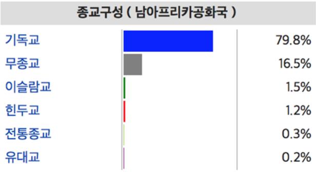 %eb%82%a8%ec%95%84%ea%b3%b5_%ec%a2%85%ea%b5%90%eb%b6%84%ed%8f%ac%eb%8f%84